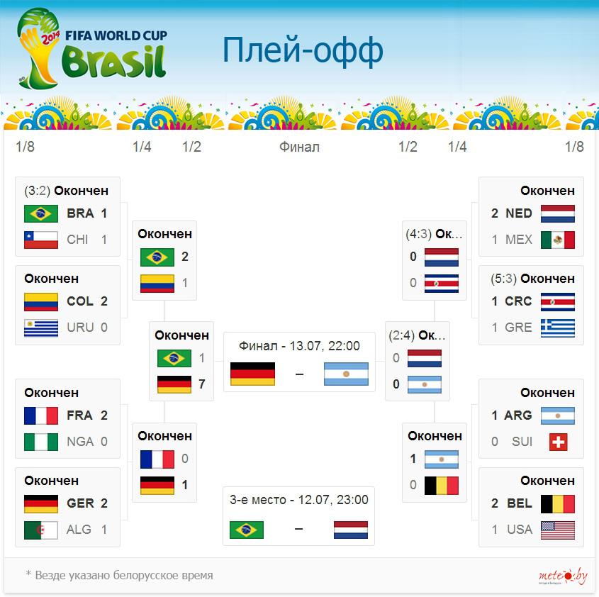 чемпионата чемпионат 2014 ком таблица футбол мира турнирная